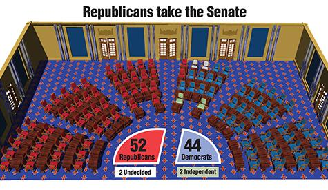 Republicans regain Senate after sweeping 2014 midterm elections