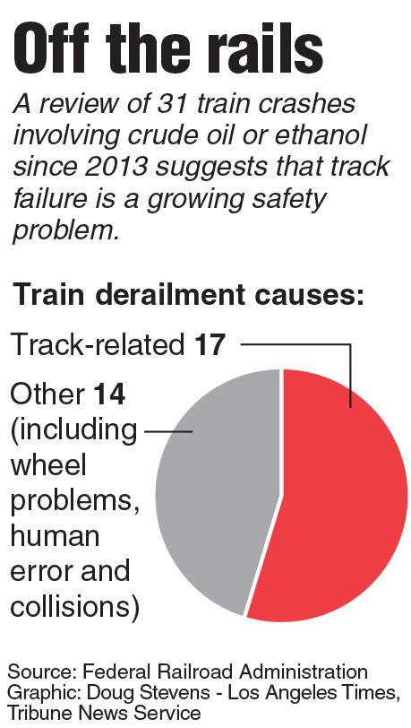 Chart showing train derailment causes. Contributed by Los Angeles Times