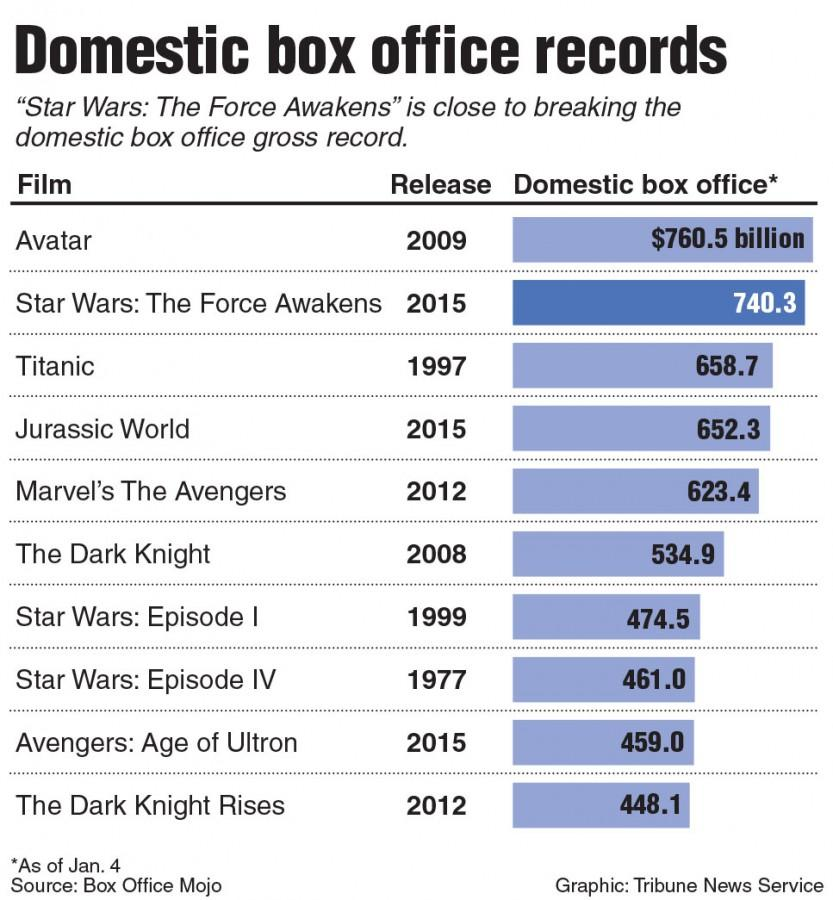"""Chart showing the position of """"Star Wars: The Force Awakens"""" in the top grossing films of all time. Tribune News Service 2016"""