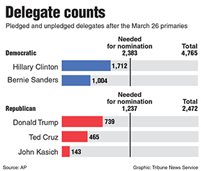 Chart of delegate counts for presidential candidates in both parties. Tribune News Service 2016